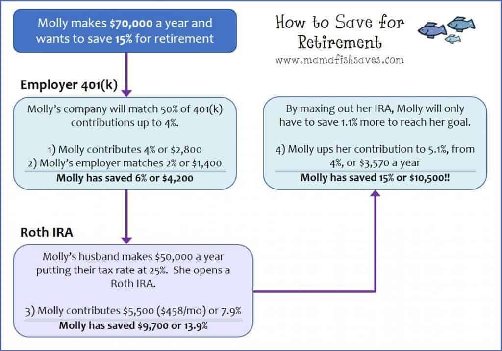 flowchart saving for retirement