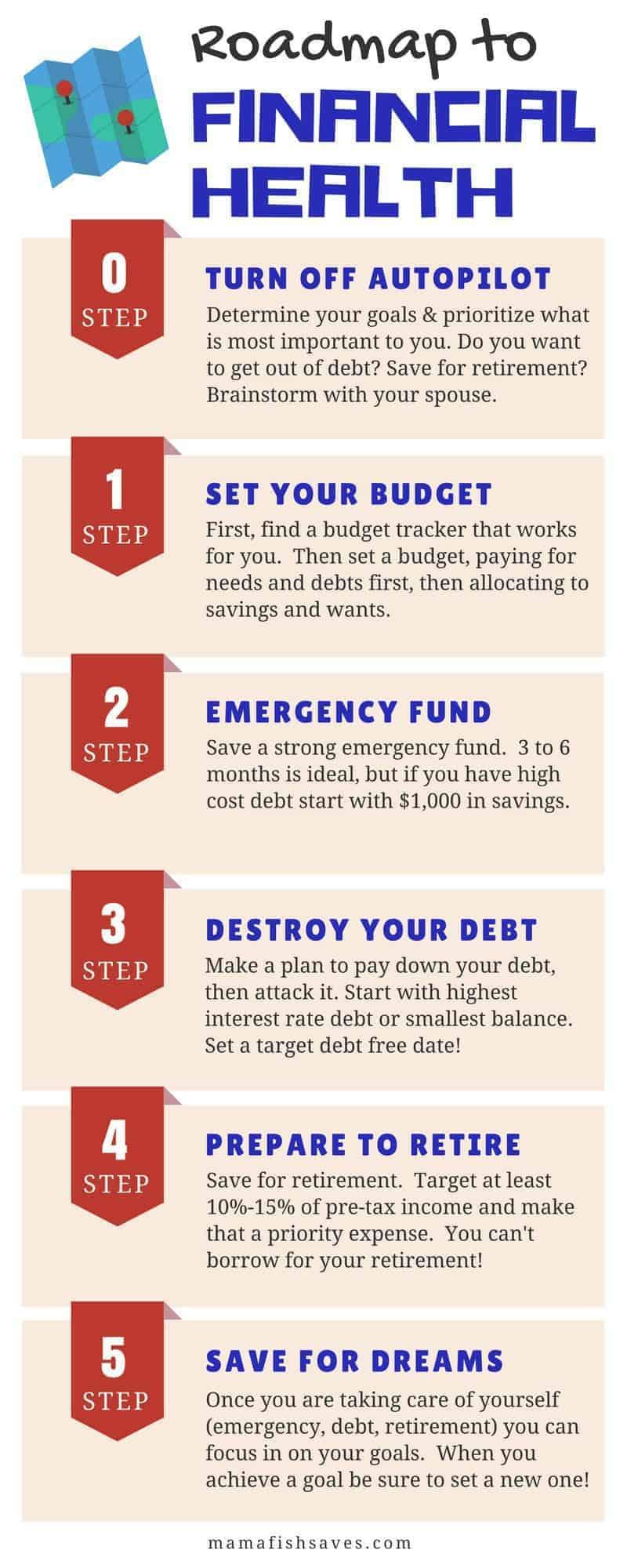 roadmap_financial_health_infographic