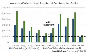 Returns if you had invested in peak markets for the last 10 recessions