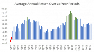 Average annual S&P returns over 20 year periods