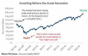 Investing in peak markets before the Great Recession