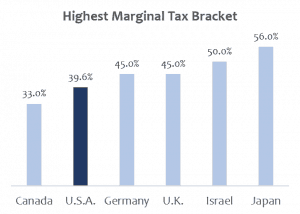 Highest marginal tax rates for developed countries