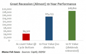 Great Recession 10 year performance S&P 500