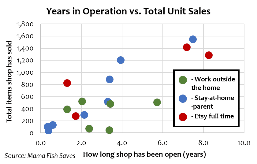 Etsy shop sales versus years in operation