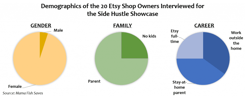 Demographics for interviewed Etsy shop owners