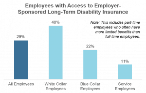 Employee access to long-term disability insurance