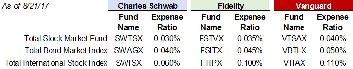Investment Fees for three-fund portfolio at Charles Schwab, Fidelity, and Vanguard