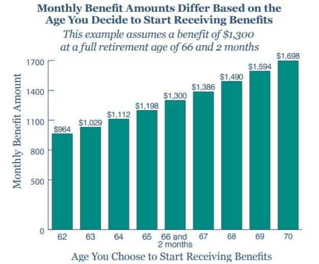 Social Security benefits by age claimed