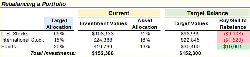 Example of how to rebalance a portfolio