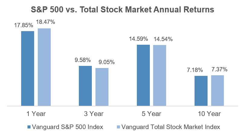 S&P 500 average annual returns versus Total Stock Market