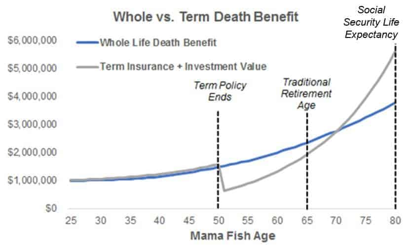 Whole Vs Term Life Insurance Death Benefit over time
