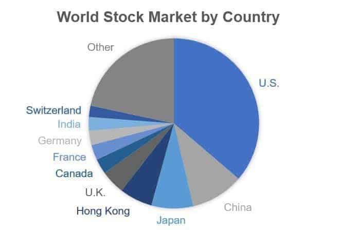 World Stock Market by Country