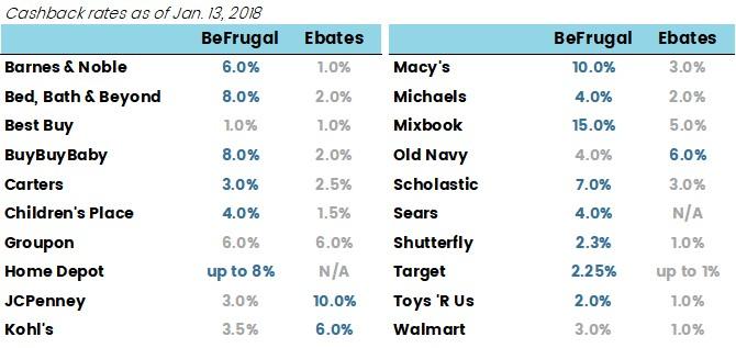 Comparison of cashback rates at Ebates vs. BeFrugal