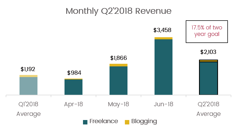 Monthly Q2 2018 Online Income
