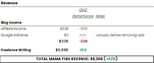 Q2-2018 Online Revenue