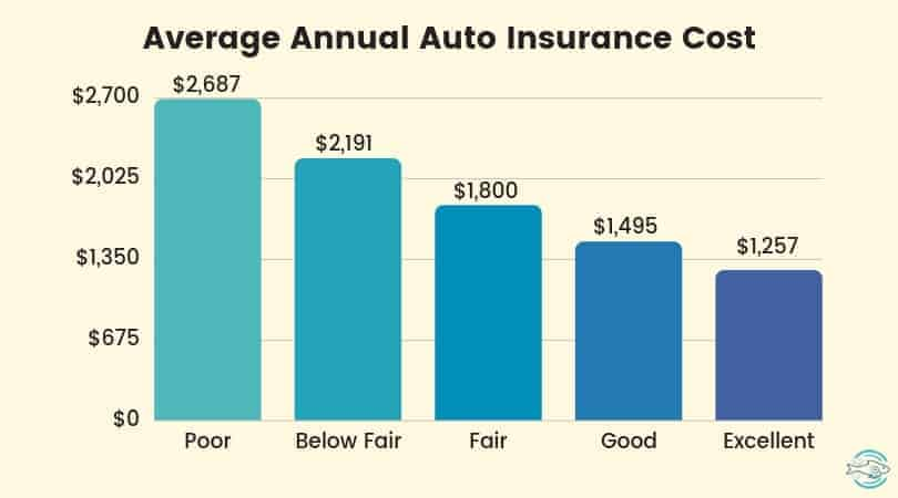 Average annual auto insurance premiums by credit score
