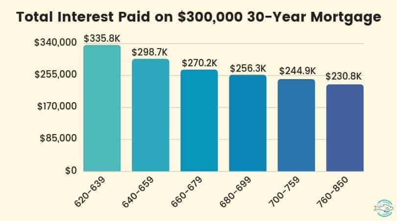 Mortgage interest cost by credit score