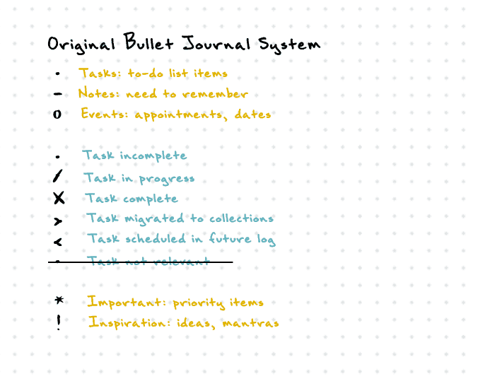 Original bullet journal methodology