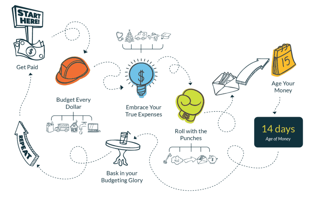 The four rules of budgeting with YNAB