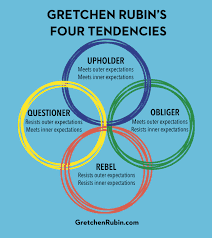 Gretchen Rubin's Four Tendencies