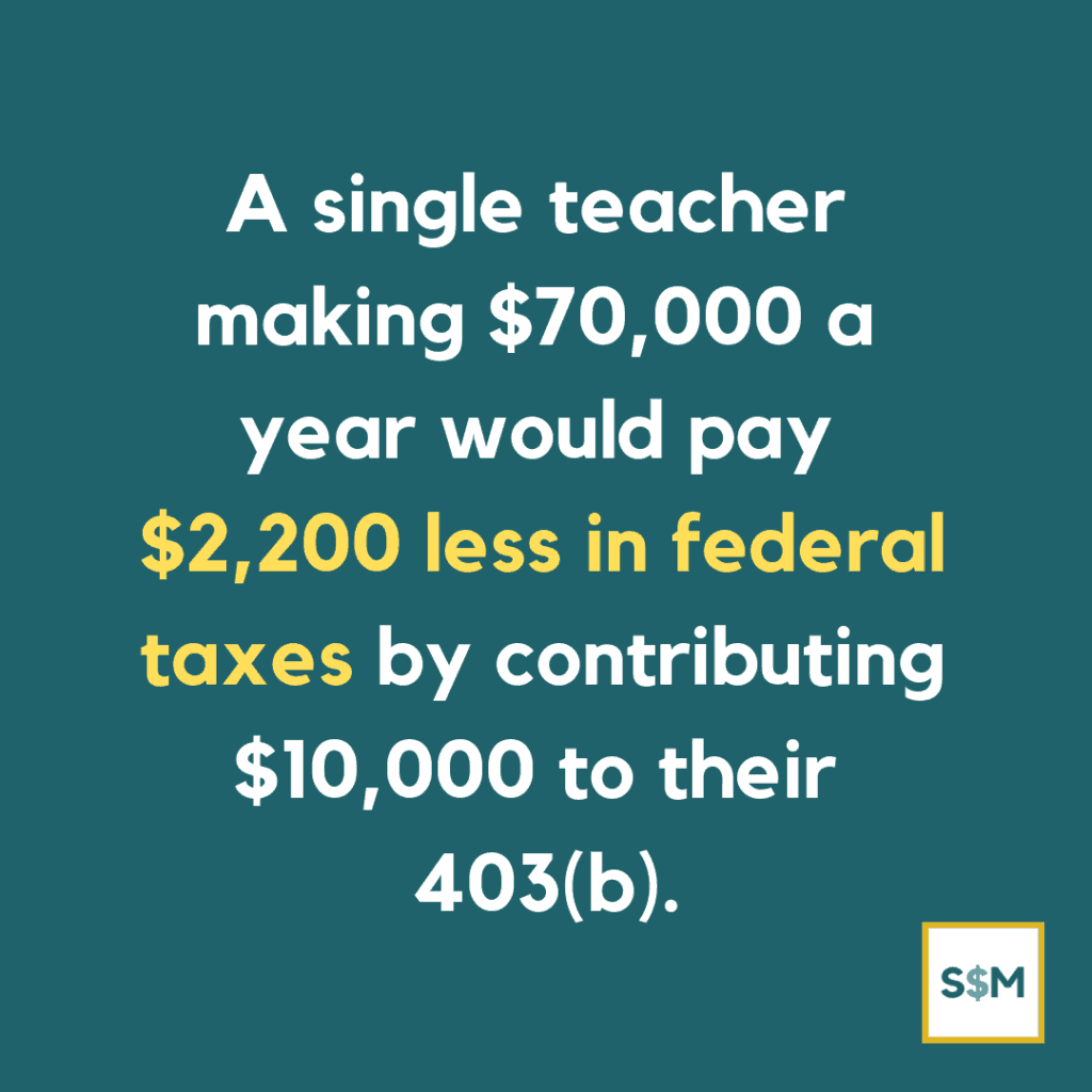 A single teacher making $70,000 a year would pay $2,200 less in federal taxes by contributing $10,000 to their 403(b)
