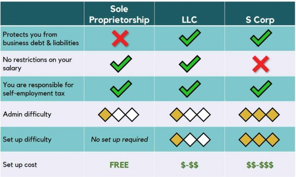 Sole proprietor versus LLC versus S Corp